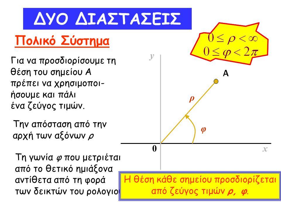 ΔΥΟ ΔΙΑΣΤΑΣΕΙΣ Πολικό Σύστημα Για να προσδιορίσουμε τη θέση του σημείου Α πρέπει να χρησιμοποι- ήσουμε και πάλι ένα ζεύγος τιμών. y x0 ρ φ Α Την απόστ