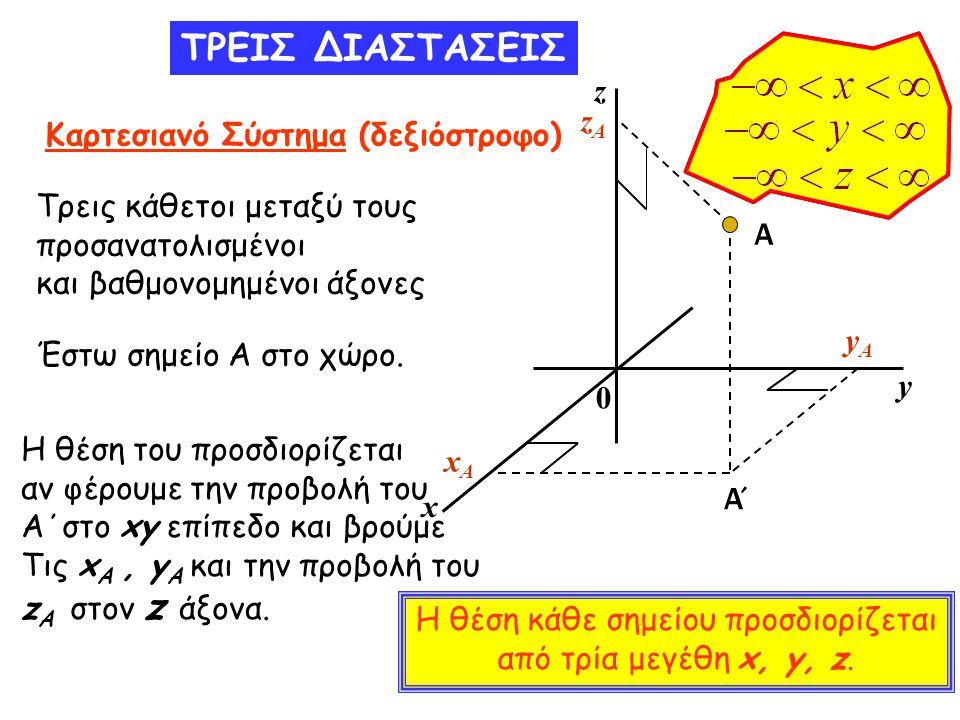 ΤΡΕΙΣ ΔΙΑΣΤΑΣΕΙΣ Καρτεσιανό Σύστημα (δεξιόστροφο) Τρεις κάθετοι μεταξύ τους προσανατολισμένοι και βαθμονομημένοι άξονες Α y x xAxA yAyA Έστω σημείο Α