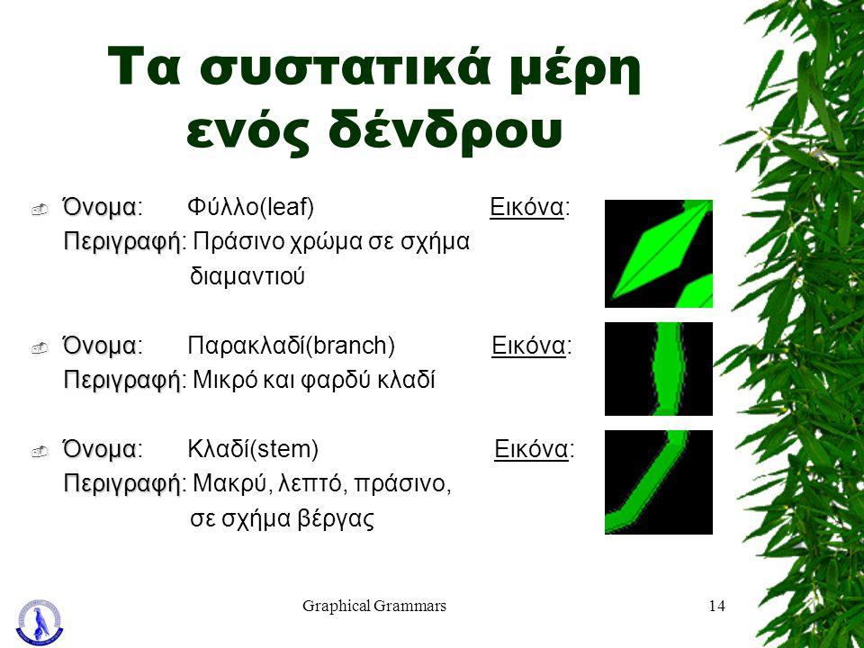 Graphical Grammars14 Τα συστατικά μέρη ενός δένδρου  Όνομα  Όνομα: Φύλλο(leaf) Εικόνα: Περιγραφή Περιγραφή: Πράσινο χρώμα σε σχήμα διαμαντιού  Όνομ
