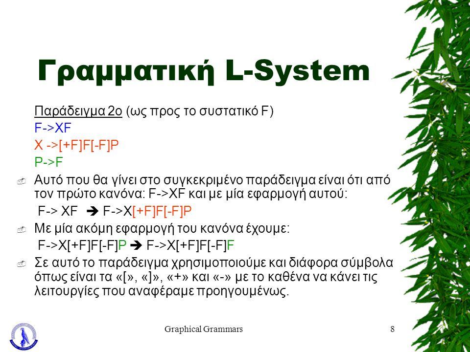 Graphical Grammars8 Γραμματική L-System Παράδειγμα 2ο (ως προς το συστατικό F) F->XF X ->[+F]F[-F]P P->F  Αυτό που θα γίνει στο συγκεκριμένο παράδειγ