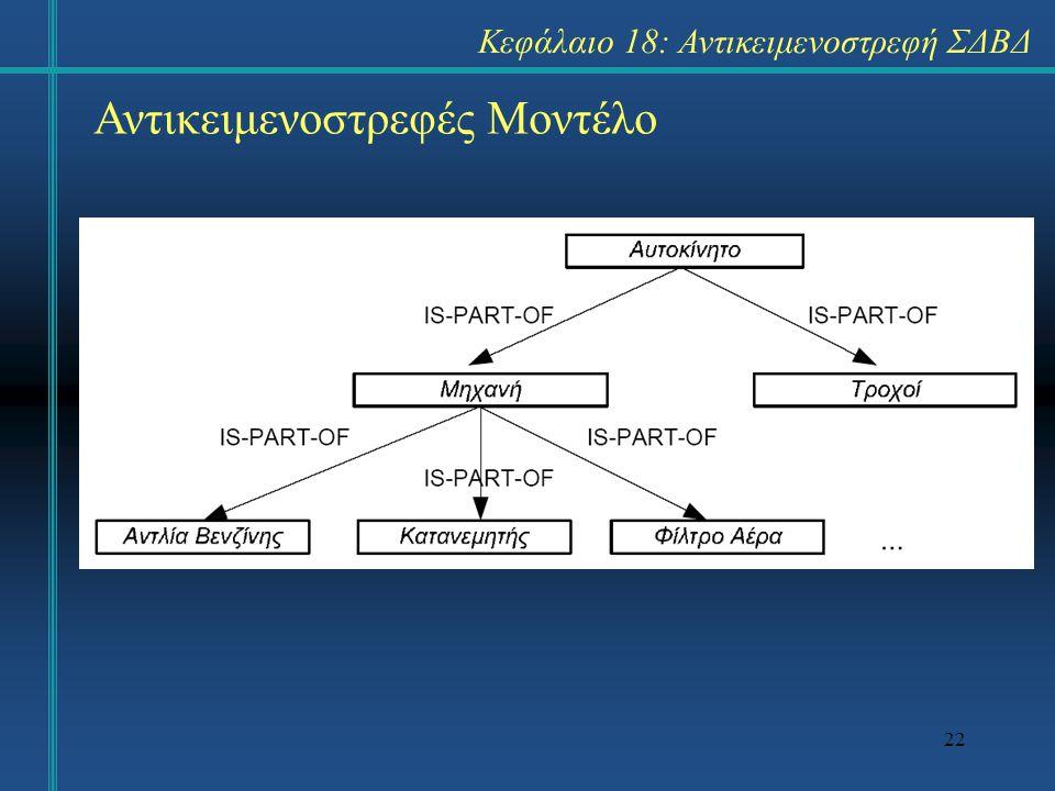 22 Αντικειμενοστρεφές Μοντέλο Κεφάλαιο 18: Αντικειμενοστρεφή ΣΔΒΔ