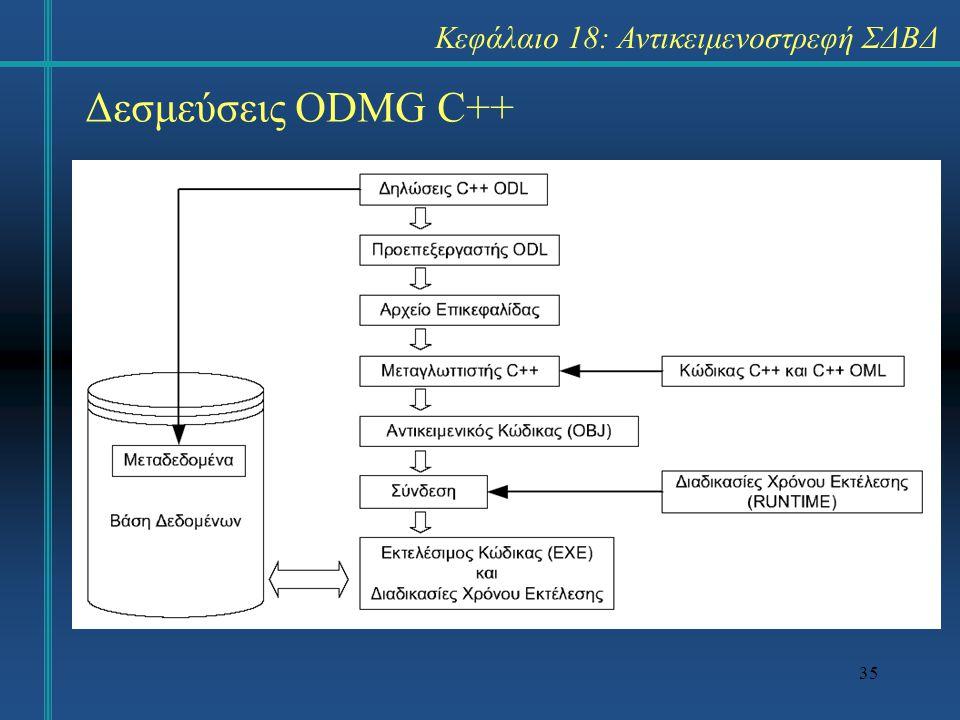 35 Δεσμεύσεις ODMG C++ Κεφάλαιο 18: Αντικειμενοστρεφή ΣΔΒΔ