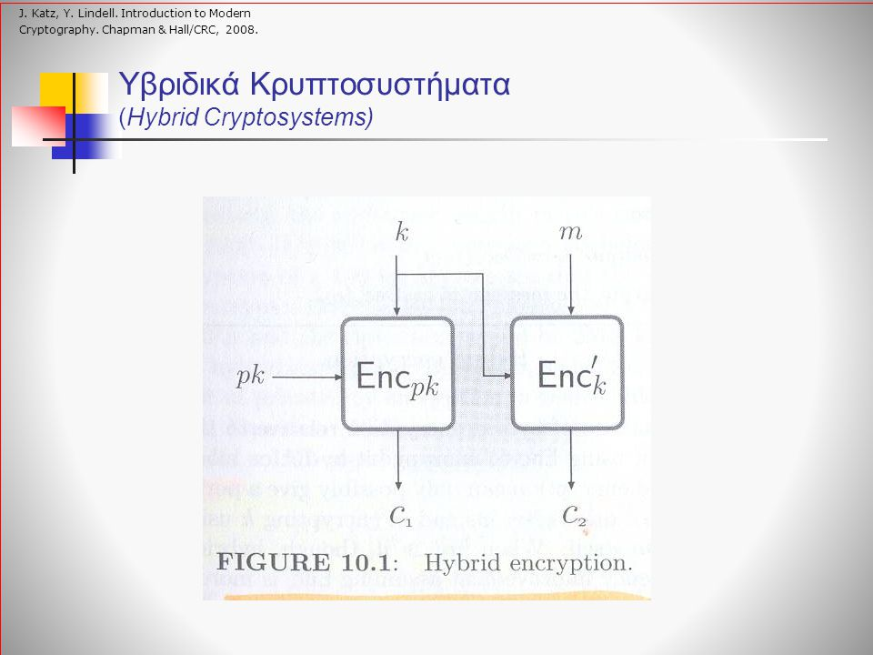 Υβριδικά Κρυπτοσυστήματα (Hybrid Cryptosystems) J. Katz, Y. Lindell. Introduction to Modern Cryptography. Chapman & Hall/CRC, 2008.