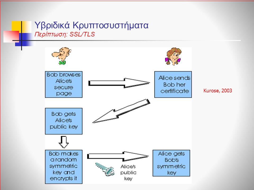 Υβριδικά Κρυπτοσυστήματα Περίπτωση: SSL/TLS Kurose, 2003
