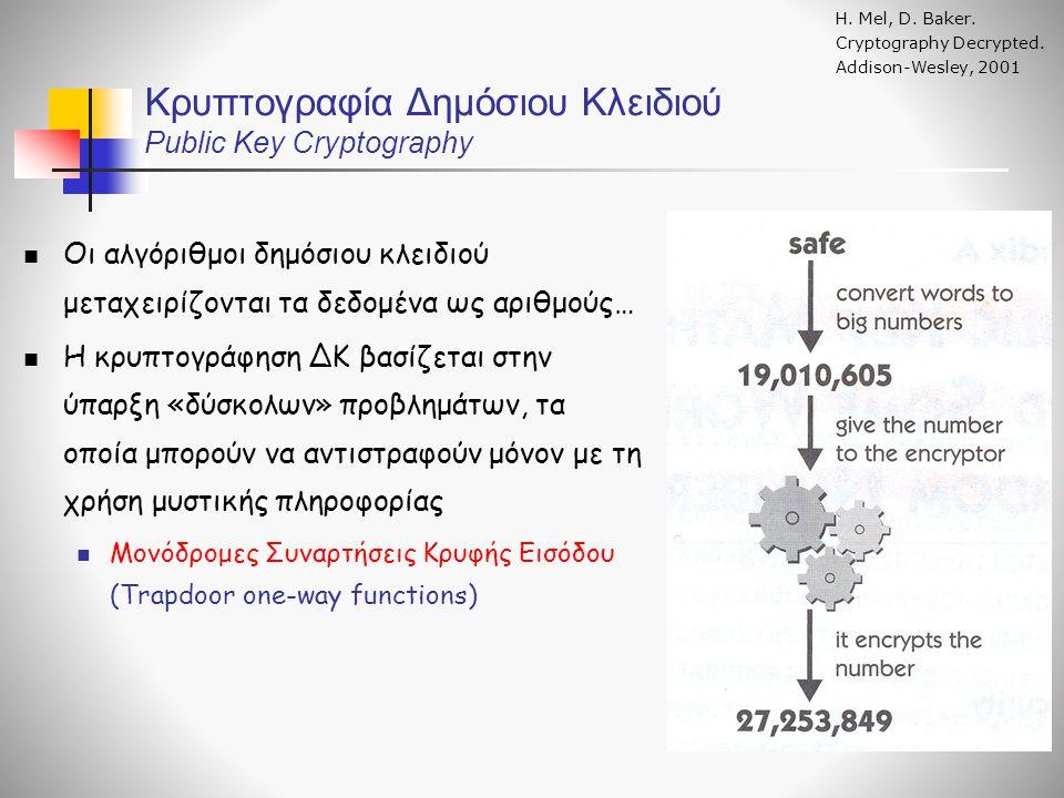 Κρυπτογραφία Δημόσιου Κλειδιού Public Key Cryptography Η. Mel, D. Baker. Cryptography Decrypted. Addison-Wesley, 2001 Οι αλγόριθμοι δημόσιου κλειδιού