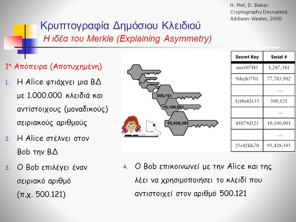Κρυπτογραφία Δημόσιου Κλειδιού Η ιδέα του Merkle (Explaining Asymmetry) Η. Mel, D. Baker. Cryptography Decrypted. Addison-Wesley, 2000 1 η Απόπειρα (Α