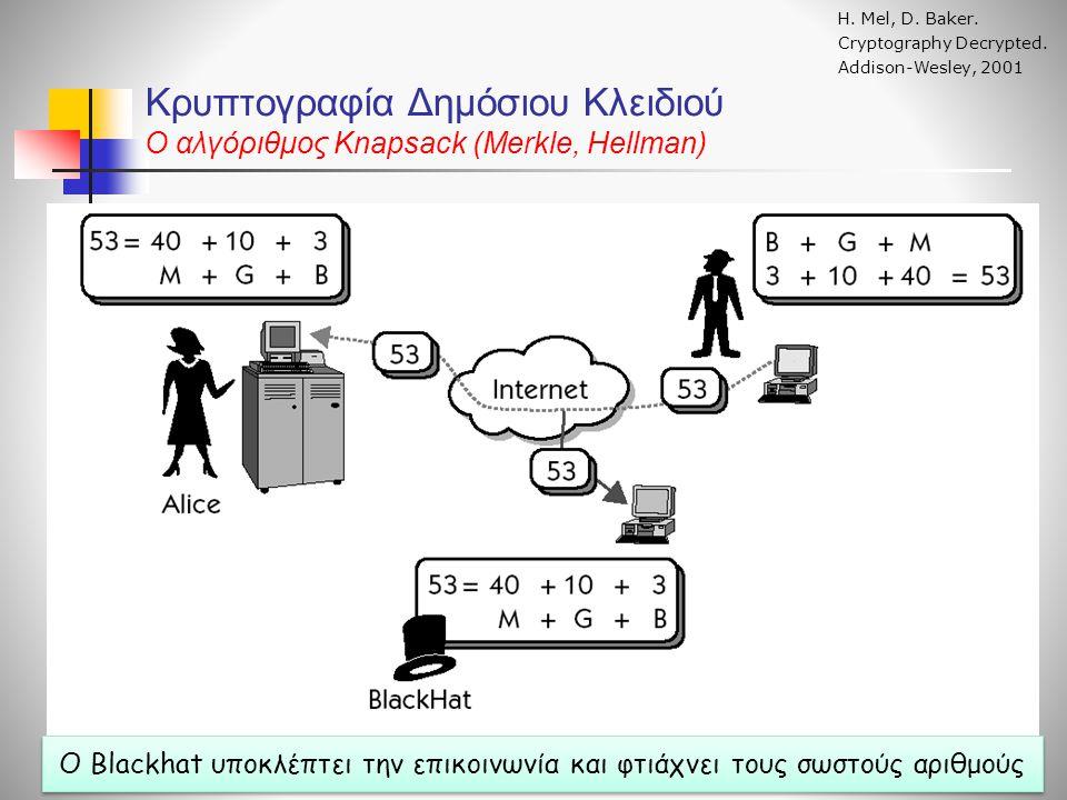 Κρυπτογραφία Δημόσιου Κλειδιού O αλγόριθμος Knapsack (Merkle, Hellman) Η. Mel, D. Baker. Cryptography Decrypted. Addison-Wesley, 2001 Ο Blackhat υποκλ