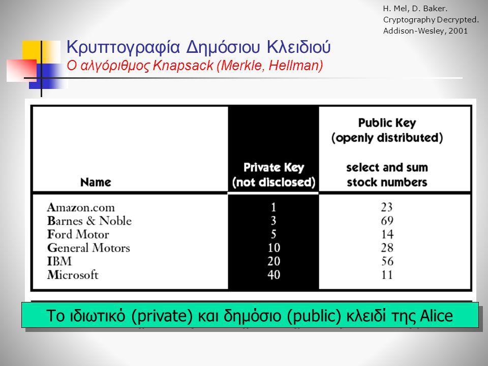 Κρυπτογραφία Δημόσιου Κλειδιού O αλγόριθμος Knapsack (Merkle, Hellman) Η. Mel, D. Baker. Cryptography Decrypted. Addison-Wesley, 2001 Το ιδιωτικό (pri