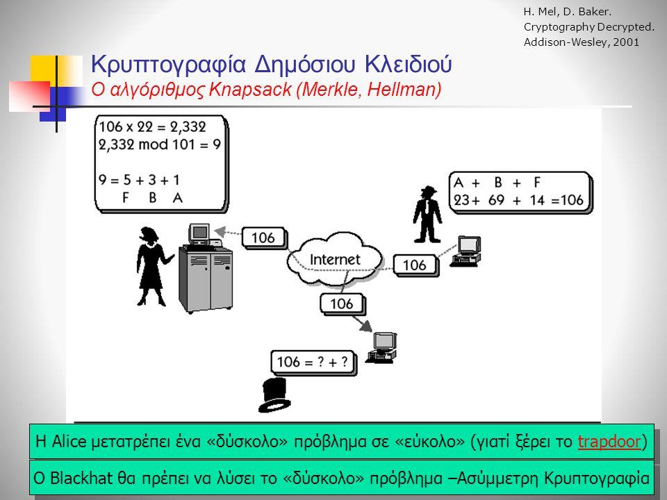 Κρυπτογραφία Δημόσιου Κλειδιού O αλγόριθμος Knapsack (Merkle, Hellman) Η. Mel, D. Baker. Cryptography Decrypted. Addison-Wesley, 2001 H Alice μετατρέπ