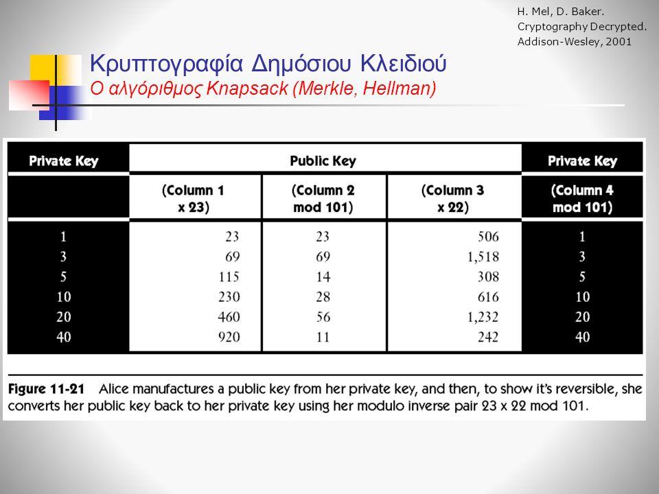 Κρυπτογραφία Δημόσιου Κλειδιού O αλγόριθμος Knapsack (Merkle, Hellman) Η. Mel, D. Baker. Cryptography Decrypted. Addison-Wesley, 2001