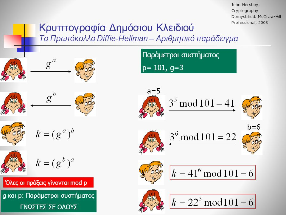 Κρυπτογραφία Δημόσιου Κλειδιού To Πρωτόκολλο Diffie-Hellman – Αριθμητικό παράδειγμα Όλες οι πράξεις γίνονται mod p g και p: Παράμετροι συστήματος ΓΝΩΣ