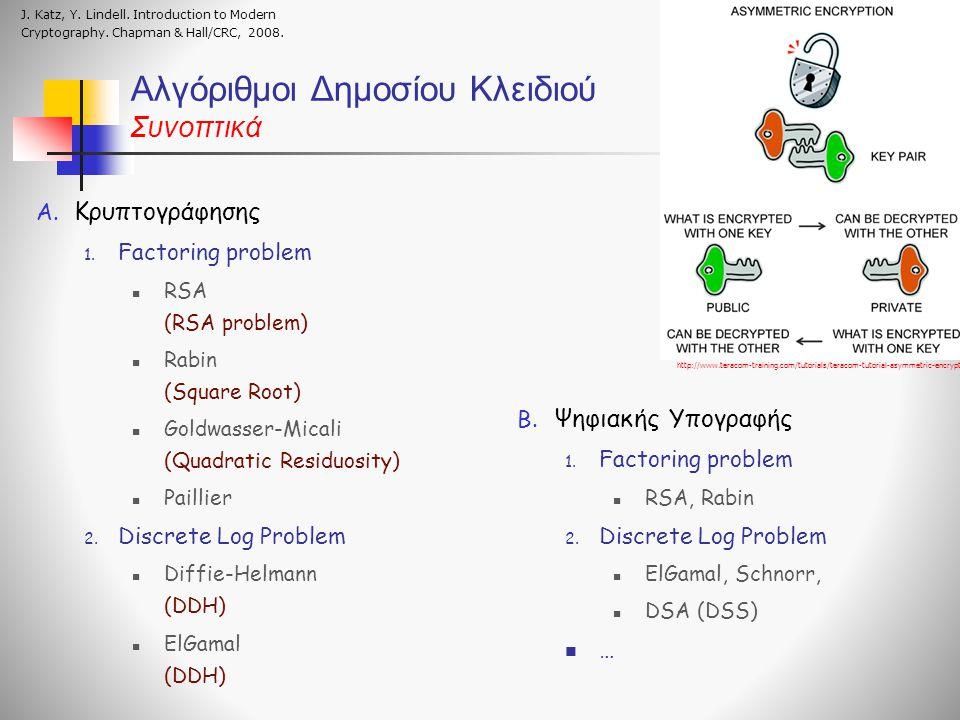Αλγόριθμοι Δημοσίου Kλειδιού Συνοπτικά A. Κρυπτογράφησης 1. Factoring problem RSA (RSA problem) Rabin (Square Root) Goldwasser-Micali (Quadratic Resid