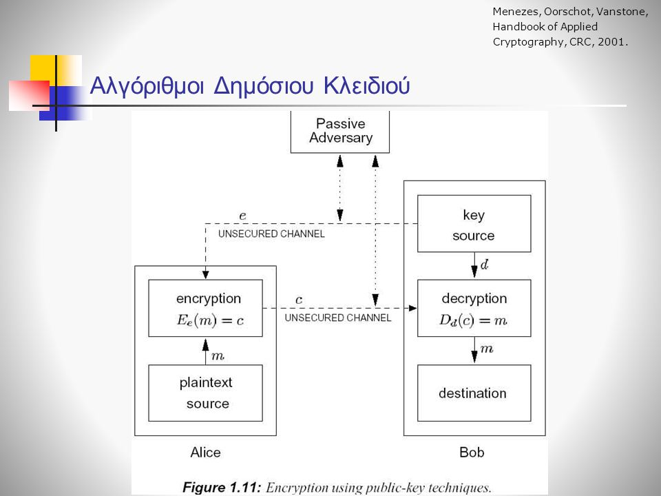 Αλγόριθμοι Δημόσιου Κλειδιού O αλγόριθμος ElGamal (1/2) Mao, W.