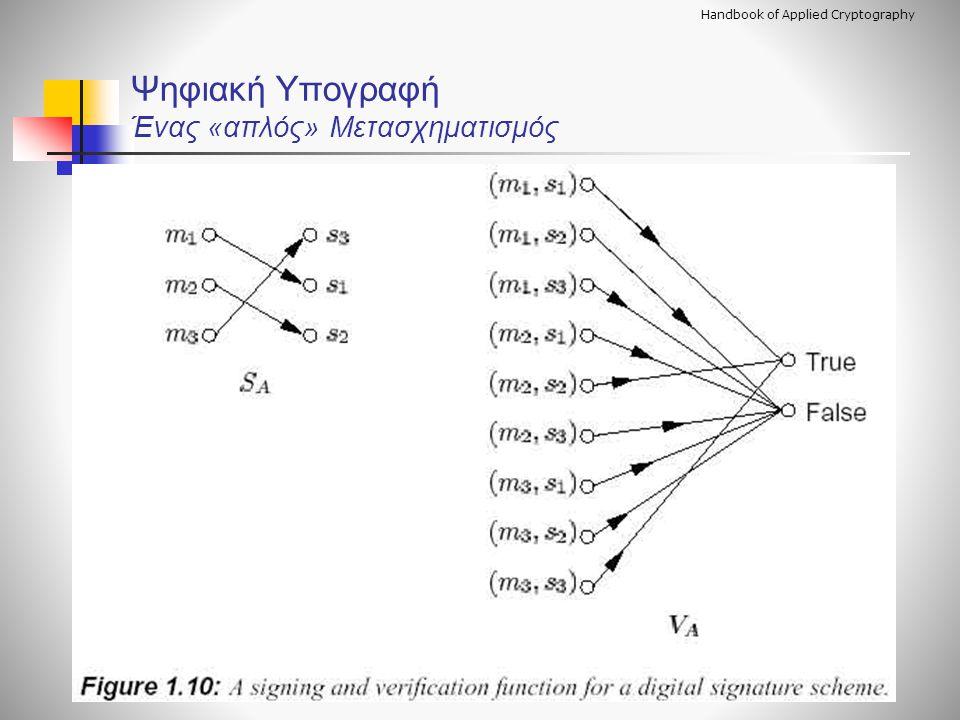 Handbook of Applied Cryptography Ψηφιακή Υπογραφή Ένας «απλός» Μετασχηματισμός