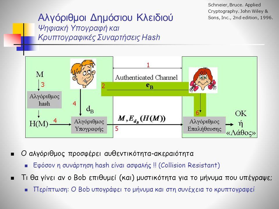 Αλγόριθμοι Δημόσιου Κλειδιού Ψηφιακή Υπογραφή και Κρυπτογραφικές Συναρτήσεις Hash Ο αλγόριθμος προσφέρει αυθεντικότητα-ακεραιότητα Εφόσον η συνάρτηση