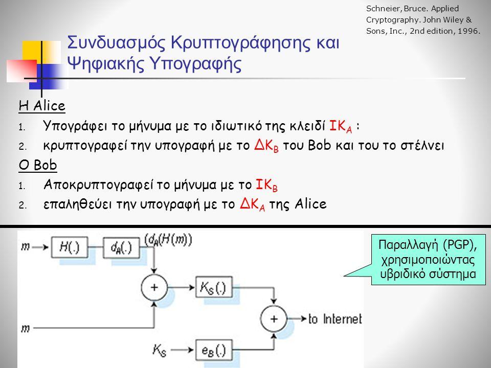Συνδυασμός Κρυπτογράφησης και Ψηφιακής Υπογραφής Η Alice 1. Υπογράφει το μήνυμα με το ιδιωτικό της κλειδί ΙΚ Α : 2. κρυπτογραφεί την υπογραφή με το ΔΚ