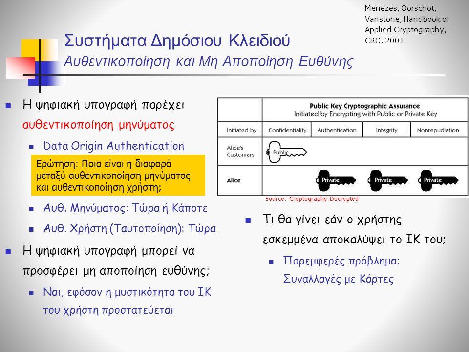 Συστήματα Δημόσιου Κλειδιού Αυθεντικοποίηση και Μη Aποποίηση Ευθύνης Menezes, Oorschot, Vanstone, Handbook of Applied Cryptography, CRC, 2001 Η ψηφιακ