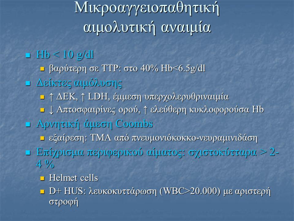 Μικροαγγειοπαθητική αιμολυτική αναιμία Hb < 10 g/dl Hb < 10 g/dl βαρύτερη σε TTP: στο 40% Hb<6.5g/dl βαρύτερη σε TTP: στο 40% Hb<6.5g/dl Δείκτες αιμόλ