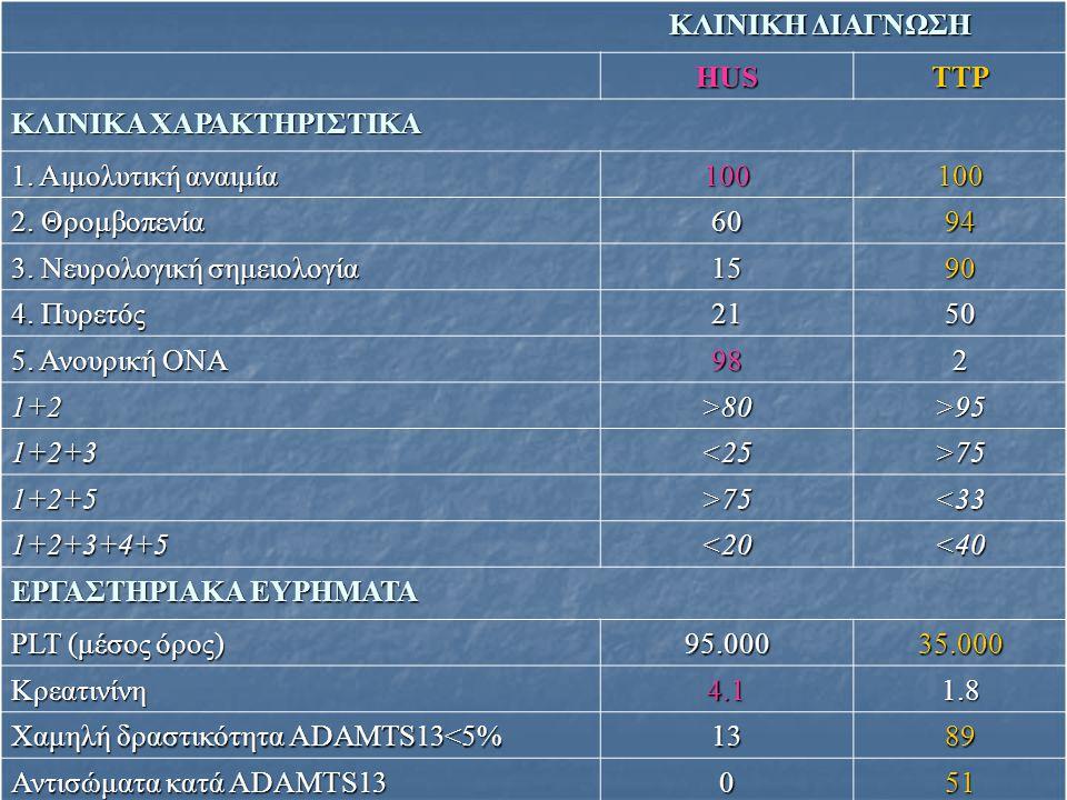 Ταξινόμηση HUS/TTP HUS HUS D+ HUS 90%-αναφέρεται και σαν τυπικό HUS D+ HUS 90%-αναφέρεται και σαν τυπικό HUS Παιδιά:ενήλικες=9:1 Παιδιά:ενήλικες=9:1 D- HUS 10% -αναφέρεται και σαν άτυπο HUS D- HUS 10% -αναφέρεται και σαν άτυπο HUS Παιδιά:ενήλικες=1:9 Παιδιά:ενήλικες=1:9 Ιδιοπαθές – άγνωστης αιτιολογίας 50% Ιδιοπαθές – άγνωστης αιτιολογίας 50% Σποραδικό 40% Σποραδικό 40% Οικογενές 3% Οικογενές 3% Δευτεροπαθές Δευτεροπαθές TTP TTP Συγγενής (congenital) ή οικογενής ή υποτροπιάζουσα TTP Συγγενής (congenital) ή οικογενής ή υποτροπιάζουσα TTP συγγενής έλλειψη ADAMTS13 (σύνδρομο Schulman-Upshaw) συγγενής έλλειψη ADAMTS13 (σύνδρομο Schulman-Upshaw) Σποραδική (ιδιοπαθής) TTP Σποραδική (ιδιοπαθής) TTP επίκτητη έλλειψη επίκτητη έλλειψη αναστολείς (IgG αυτοαντισώματα) έναντι ADAMTS13 αναστολείς (IgG αυτοαντισώματα) έναντι ADAMTS13 δευτεροπαθείς μορφές TTP δευτεροπαθείς μορφές TTP