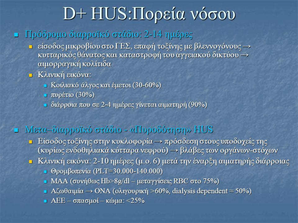 D+ HUS:Πορεία νόσου Πρόδρομο διαρροϊκό στάδιο: 2-14 ημέρες Πρόδρομο διαρροϊκό στάδιο: 2-14 ημέρες είσοδος μικροβίου στο ΓΕΣ, επαφή τοξίνης με βλεννογό
