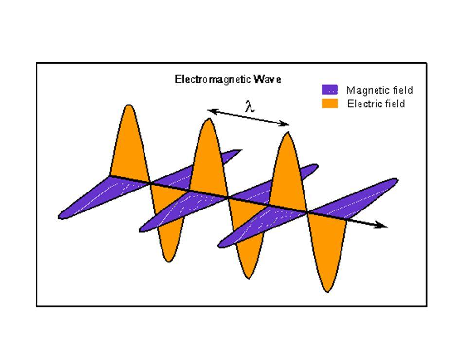 Τα ηλεκτρομαγνητικά κύματα : Υπάρχουν παντού δίπλα μας, Είναι, είτε φυσικής προέλευσης είτε δημιουργήματα του ανθρώπου, ταξιδεύουν με την ταχύτητα του φωτός, Μεταφέρουν ενέργεια και πληροφορίες, Είναι αόρατα, εκτός από ένα πολύ μικρό μέρος τους που μπορεί να εντοπίσει το μάτι μας, τ ο ο ρ α τ ό φ ώ ς.-