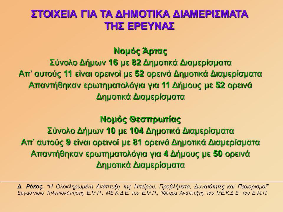 Δ. Ρόκος, Η Ολοκληρωμένη Ανάπτυξη της Ηπείρου.
