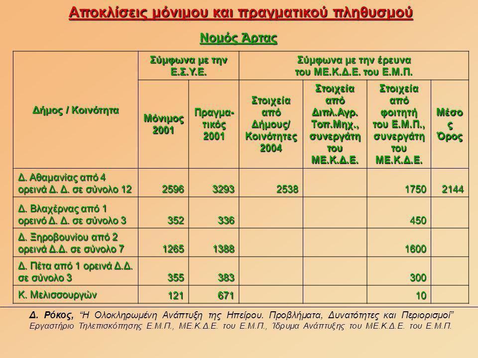 Αποκλίσεις μόνιμου και πραγματικού πληθυσμού Νομός Άρτας Δήμος / Κοινότητα Σύμφωνα με την Ε.Σ.Υ.Ε.