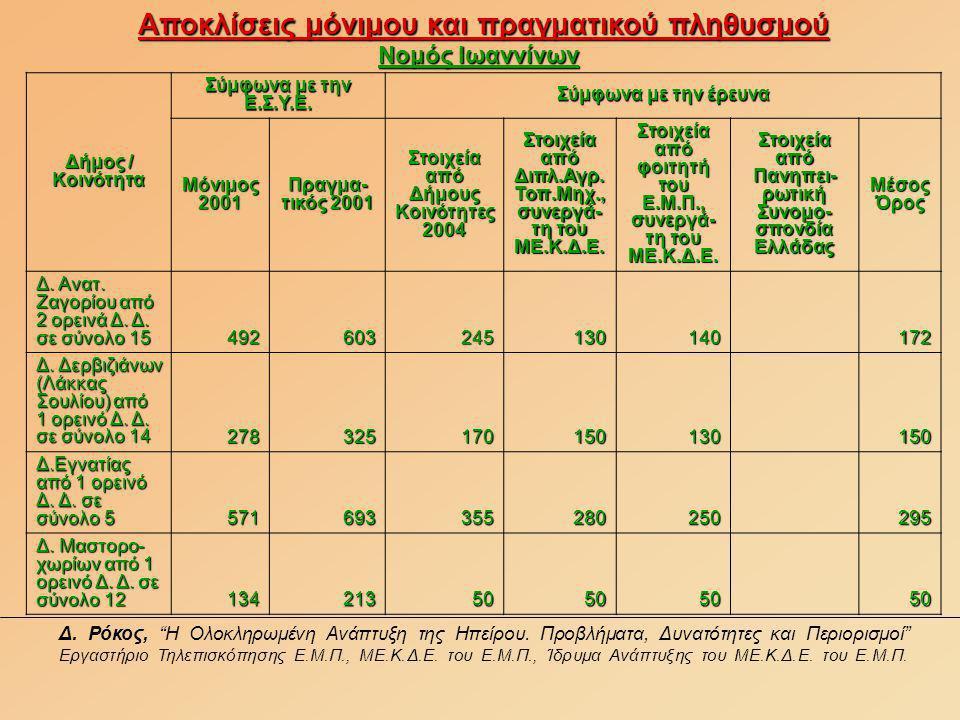 Αποκλίσεις μόνιμου και πραγματικού πληθυσμού Νομός Ιωαννίνων Δ.