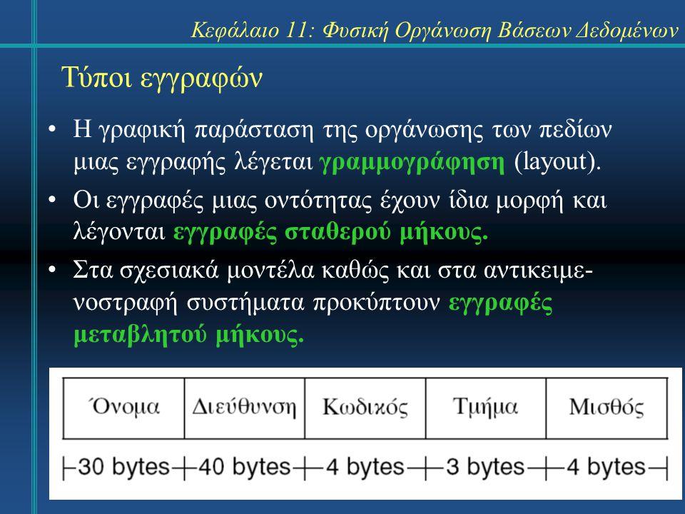 Κεφάλαιο 11: Φυσική Οργάνωση Βάσεων Δεδομένων Πλεονεκτήματα εγγραφών μεταβλητού μήκους Τα πλεονεκτήματα ως προς την αποθήκευση είναι ιδιαίτερα σημαντικά όταν: –υπάρχει μεγάλη απόκλιση των μηκών των εγγραφών από το μέσο μήκος εγγραφής, –τα αρχεία είναι ογκώδη, –είναι μεγάλη η συχνότητα χρήσης, –το υλικό είναι ακριβό.