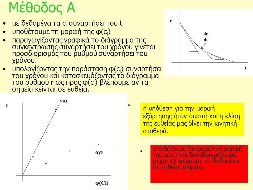 Μέθοδος Α με δεδομένα τα c i συναρτήσει του t υποθέτουμε τη μορφή της φ(c i ) παραγωγίζοντας γραφικά το διάγραμμα της συγκέντρωσης συναρτήσει του χρόν