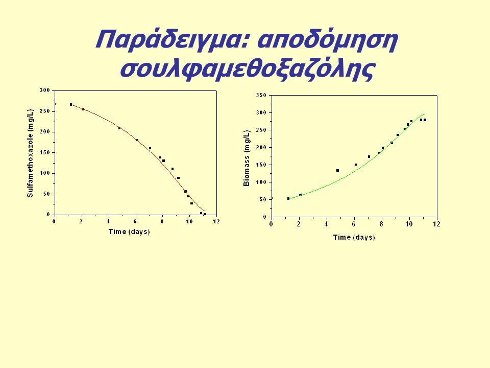 Παράδειγμα: αποδόμηση σουλφαμεθοξαζόλης