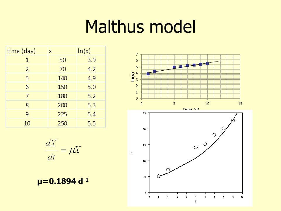 Malthus model μ=0.1894 d -1