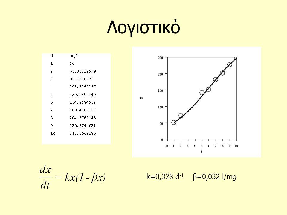 Λογιστικό k=0,328 d -1 β=0,032 l/mg