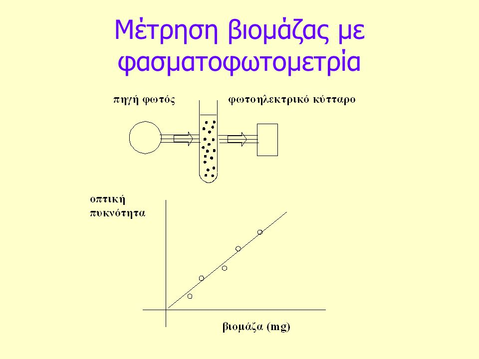 Μέτρηση βιομάζας με φασματοφωτομετρία
