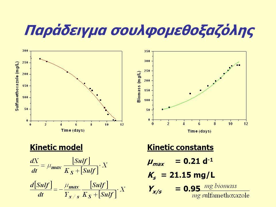 Παράδειγμα σουλφομεθοξαζόλης Kinetic constants μ max = 0.21 d -1 K s = 21.15 mg/L Y x/s = 0.95 Kinetic model