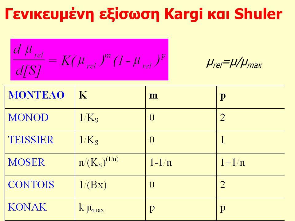 Γενικευμένη εξίσωση Kargi και Shuler μ rel =μ/μ max