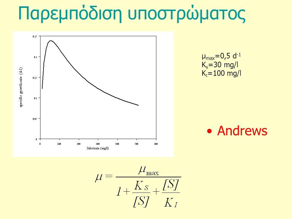 Παρεμπόδιση υποστρώματος Andrews μ max =0,5 d -1 Κ s =30 mg/l K Ι =100 mg/l