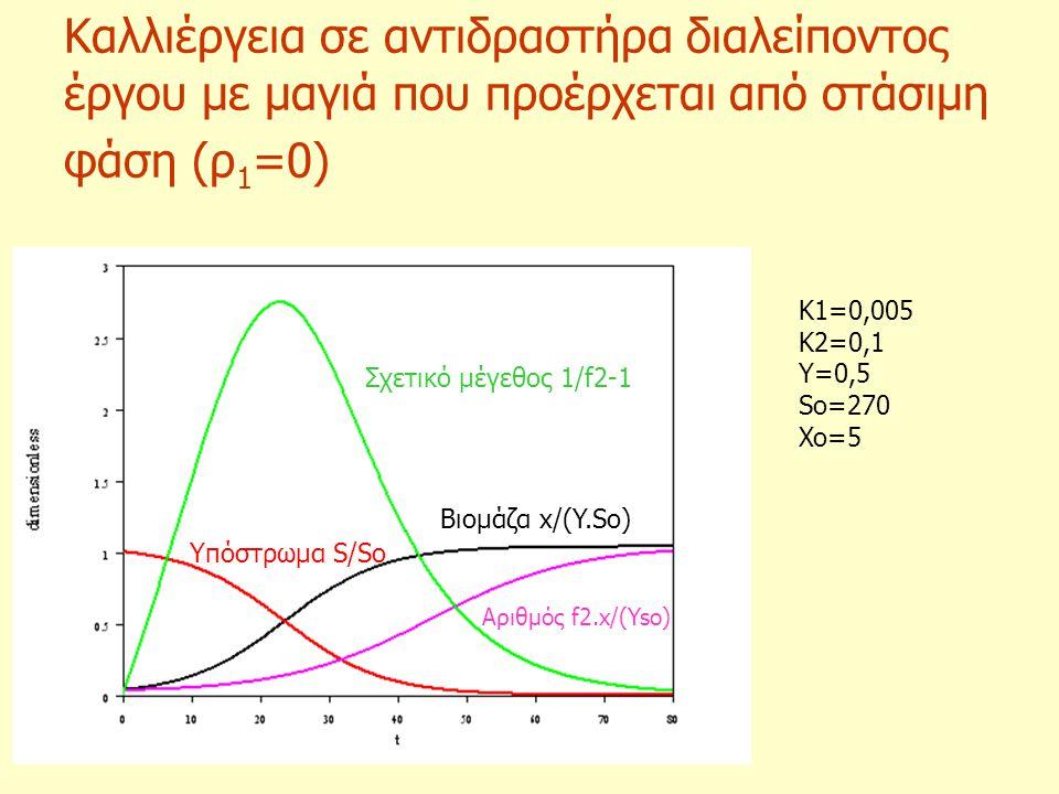 Καλλιέργεια σε αντιδραστήρα διαλείποντος έργου με μαγιά που προέρχεται από στάσιμη φάση (ρ 1 =0) Σχετικό μέγεθος 1/f2-1 Βιομάζα x/(Y.So) Αριθμός f2.x/
