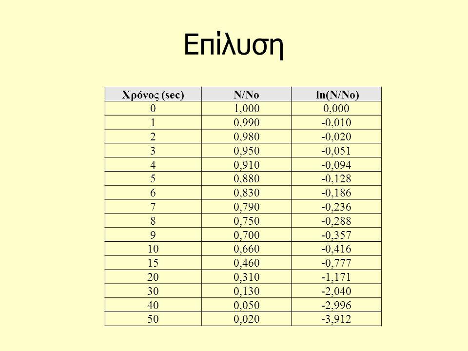 Επίλυση Χρόνος (sec)Ν/Νο ln(Ν/No) 0 1,0000,000 1 0,990-0,010 2 0,980-0,020 3 0,950-0,051 4 0,910-0,094 5 0,880-0,128 6 0,830-0,186 7 0,790-0,236 8 0,7