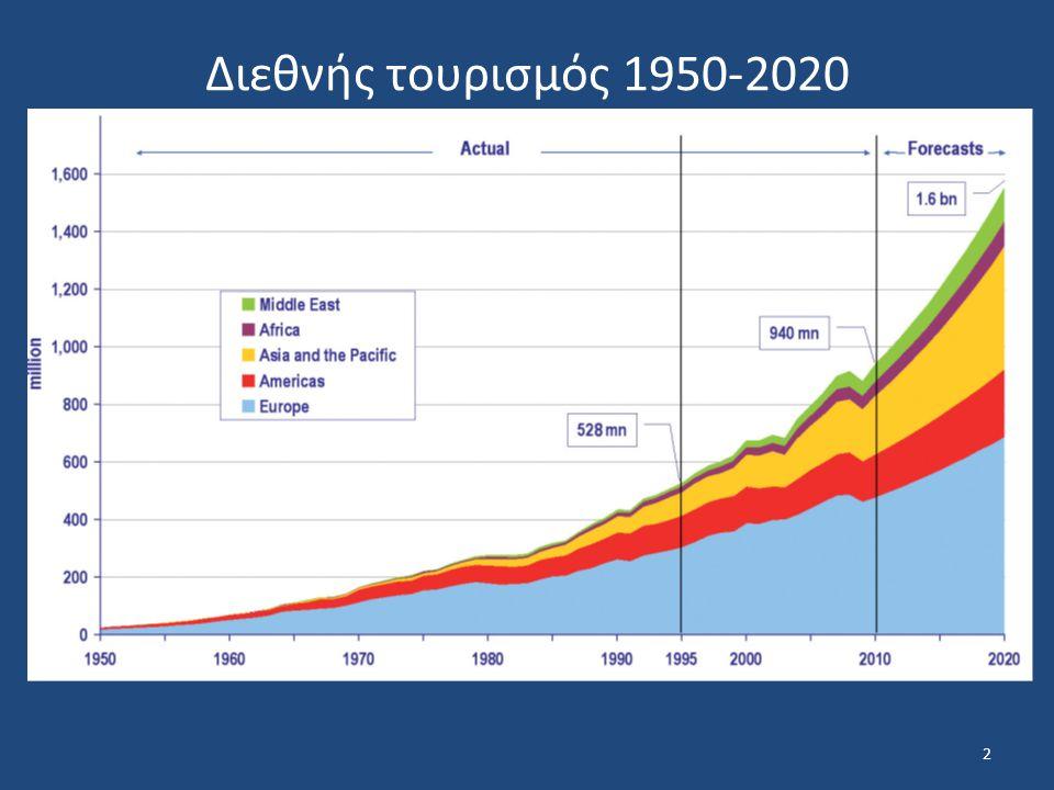 Διεθνής τουρισμός 1950-2020 2