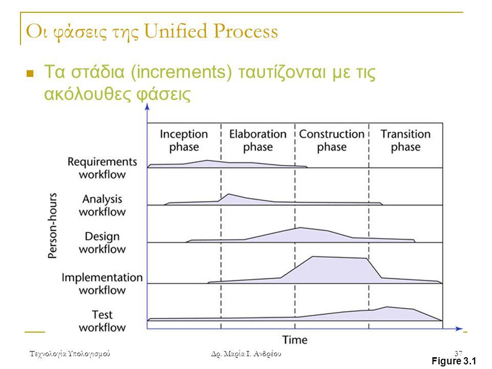 Τεχνολογία Υπολογισμού Δρ. Μαρία Ι. Ανδρέου 37 Οι φάσεις της Unified Process Τα στάδια (increments) ταυτίζονται με τις ακόλουθες φάσεις Figure 3.1