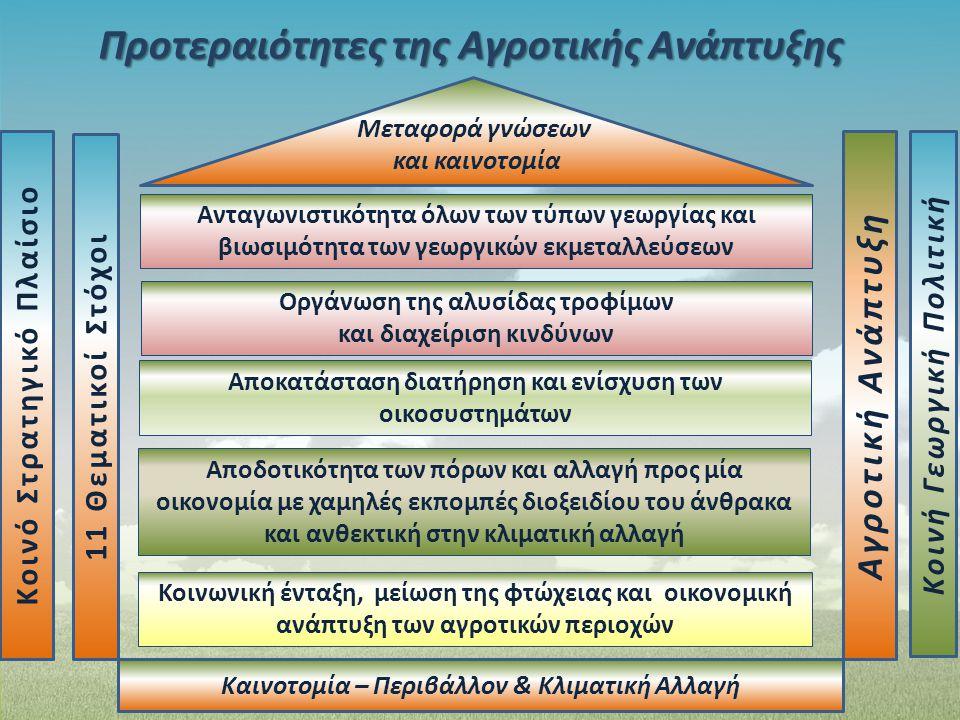 Προτεραιότητες της Αγροτικής Ανάπτυξης Κοινό Στρατηγικό Πλαίσιο 11 Θεματικοί Στόχοι Αγροτική Ανάπτυξη Κοινή Γεωργική Πολιτική Μεταφορά γνώσεων και και