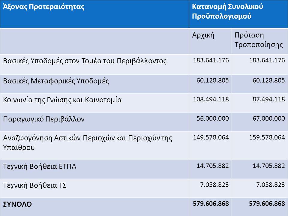 Άξονας ΠροτεραιότηταςΚατανομή Συνολικού Προϋπολογισμού ΑρχικήΠρόταση Τροποποίησης Βασικές Υποδομές στον Τομέα του Περιβάλλοντος 183.641.176 Βασικές Μεταφορικές Υποδομές 60.128.805 Κοινωνία της Γνώσης και Καινοτομία 108.494.11887.494.118 Παραγωγικό Περιβάλλον 56.000.00067.000.000 Αναζωογόνηση Αστικών Περιοχών και Περιοχών της Υπαίθρου 149.578.064159.578.064 Τεχνική Βοήθεια ΕΤΠΑ 14.705.882 Τεχνική Βοήθεια ΤΣ 7.058.823 ΣΥΝΟΛΟ 579.606.868