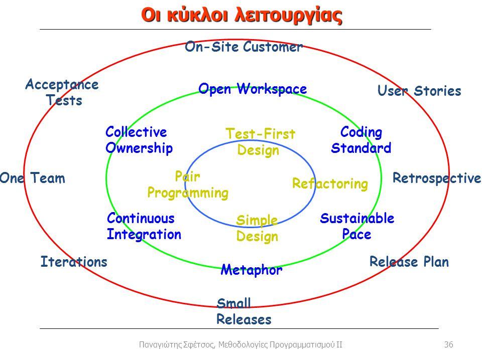 Οι κύκλοι λειτουργίας 36 Simple Design Pair Programming Test-First Design Refactoring Metaphor Collective Ownership Coding Standard Sustainable Pace C