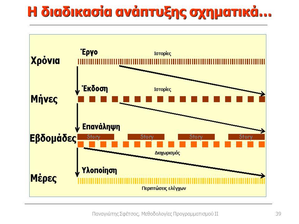 Η διαδικασία ανάπτυξης σχηματικά… 39Παναγιώτης Σφέτσος, Μεθοδολογίες Προγραμματισμού II