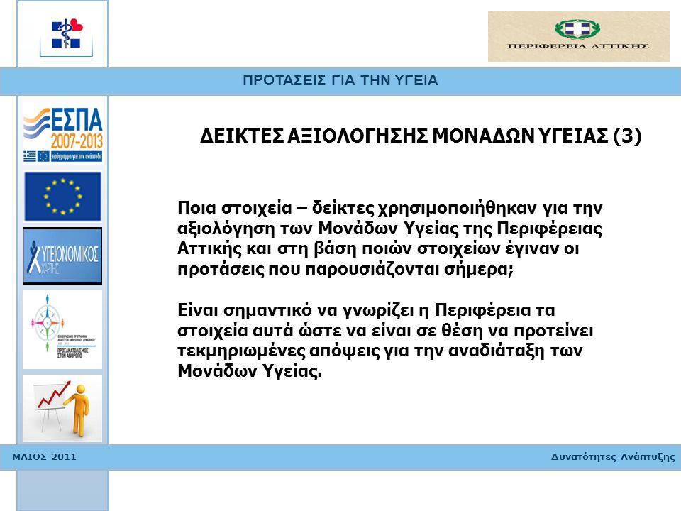 ΠΡΟΤΑΣΕΙΣ ΓΙΑ ΤΗΝ ΥΓΕΙΑ ΜΑΙΟΣ 2011 Δυνατότητες Ανάπτυξης ΧΑΡΤΗΣ ΥΓΕΙΑΣ Τα στοιχεία του Χάρτη Υγείας που αφορούν την Περιφέρεια Αττικής πρέπει να δίνονται ηλεκτρονικά στην Περιφέρεια πρωτογενή (χωρίς επεξεργασία) ώστε να είναι σε θέση να τα επεξεργαστεί, να εντάξει και δικά της δεδομένα όπου κρίνεται απαραίτητο, να τα αναλύσει και με βάση αυτά να χαράξει πολιτικές προτεραιότητες που αφορούν στην κατανομή, στη χρήση και στην επάρκεια των πόρων υγείας & πρόνοιας, στη χρήση υπηρεσιών και στην κατάσταση υγείας του πληθυσμού.