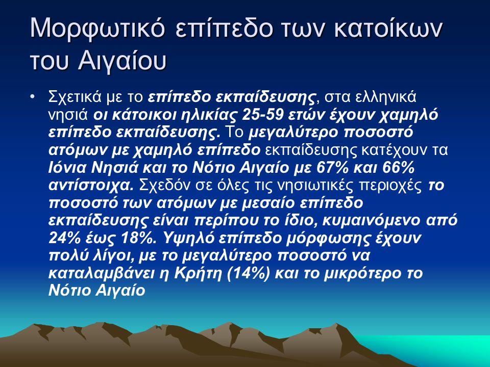 Μορφωτικό επίπεδο των κατοίκων του Αιγαίου Σχετικά με το επίπεδο εκπαίδευσης, στα ελληνικά νησιά οι κάτοικοι ηλικίας 25-59 ετών έχουν χαμηλό επίπεδο ε