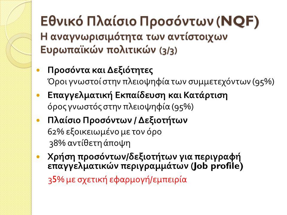 Εθνικό Πλαίσιο Προσόντων (NQF) Η αναγνωρισιμότητα των αντίστοιχων Ευρωπαϊκών πολιτικών (3/3) Προσόντα και Δεξιότητες Όροι γνωστοί στην πλειοψηφία των συμμετεχόντων (95%) Επαγγελματική Εκπαίδευση και Κατάρτιση όρος γνωστός στην πλειοψηφία (95%) Πλαίσιο Προσόντων / Δεξιοτήτων 62% εξοικειωμένο με τον όρο 38% αντίθετη άποψη Χρήση προσόντων / δεξιοτήτων για περιγραφή επαγγελματικών περιγραμμάτων (Job profile) 35% με σχετική εφαρμογή / εμπειρία