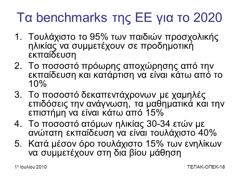 1 η Ιουλίου 2010ΤΕΠΑΚ-ΟΠΕΚ-18 Τα benchmarks της ΕΕ για το 2020 1.Τουλάχιστο το 95% των παιδιών προσχολικής ηλικίας να συμμετέχουν σε προδημοτική εκπαίδευση 2.Το ποσοστό πρόωρης αποχώρησης από την εκπαίδευση και κατάρτιση να είναι κάτω από το 10% 3.Το ποσοστό δεκαπεντάχρονων με χαμηλές επιδόσεις την ανάγνωση, τα μαθηματικά και την επιστήμη να είναι κάτω από 15% 4.Το ποσοστό ατόμων ηλικίας 30-34 ετών με ανώτατη εκπαίδευση να είναι τουλάχιστο 40% 5.Κατά μέσον όρο τουλάχιστο 15% των ενηλίκων να συμμετέχουν στη δια βίου μάθηση