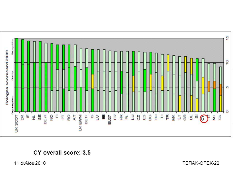 1 η Ιουλίου 2010ΤΕΠΑΚ-ΟΠΕΚ-22 CY overall score: 3.5